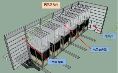 商业楼空调机组噪声治理